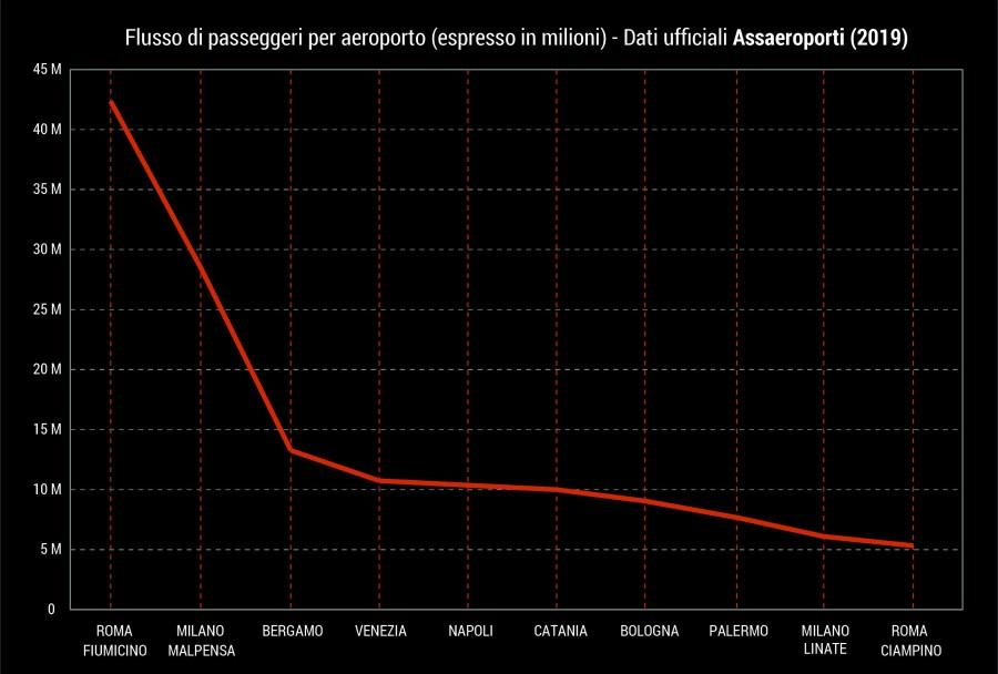 flusso di passeggeri per aeroporto