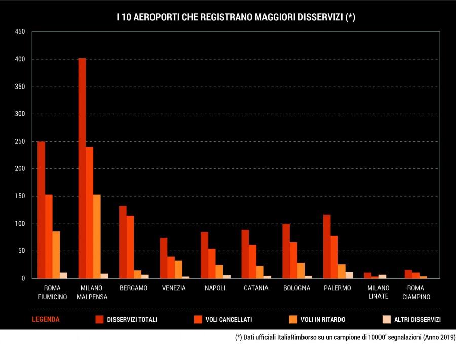 aeroporti con più disservizi